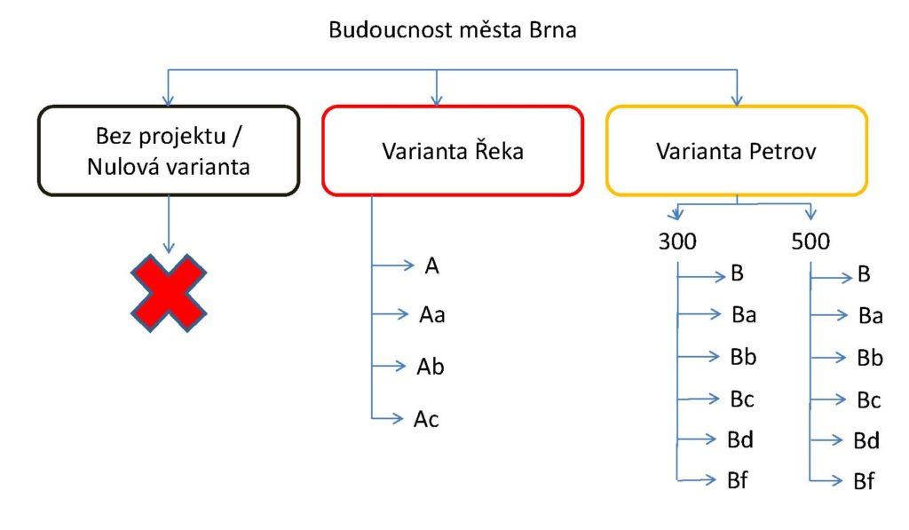 Přehled 11 variant