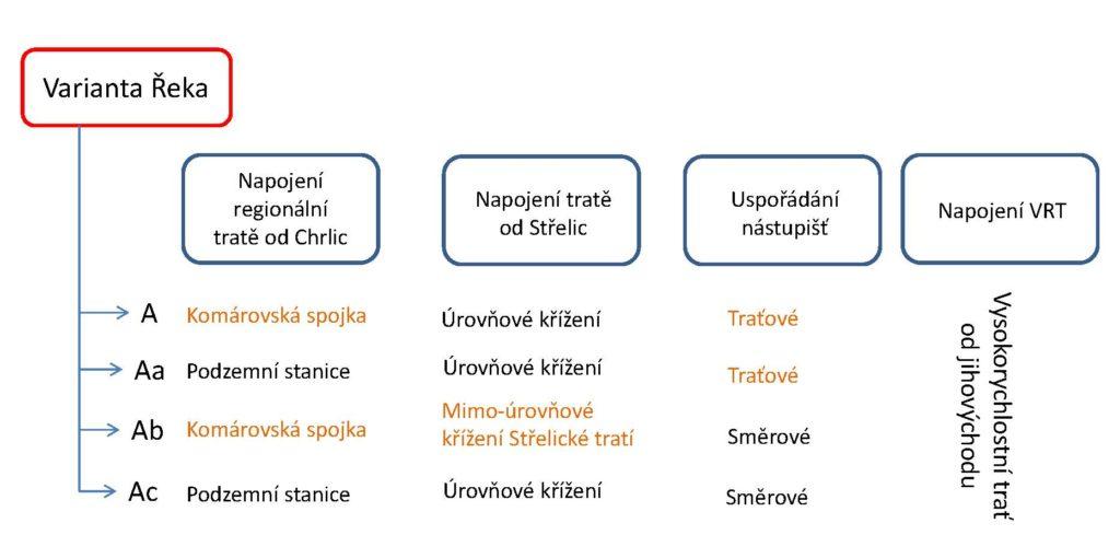 Varianty Řeka